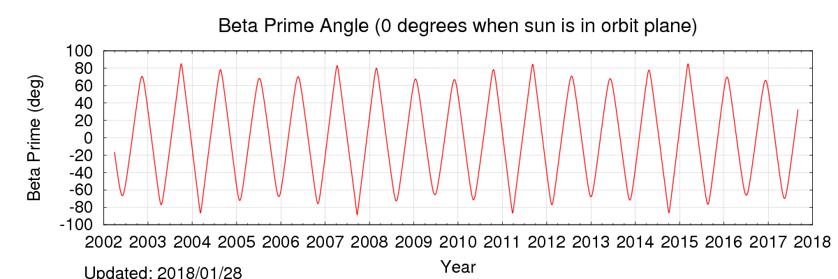 The next plot shows the angle between the Earth-Sun line and the orbit plane (or the beta_prime angle).