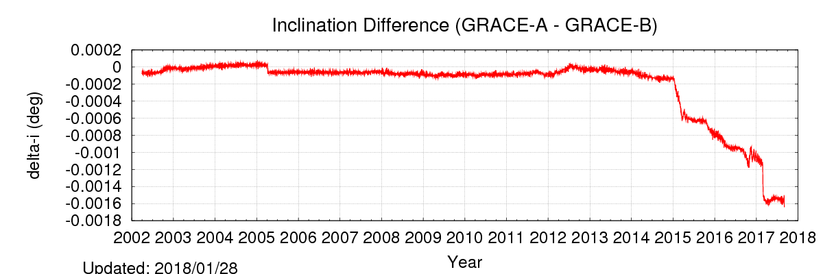 The inclinations of the two satellites are slightly different, as shown below.