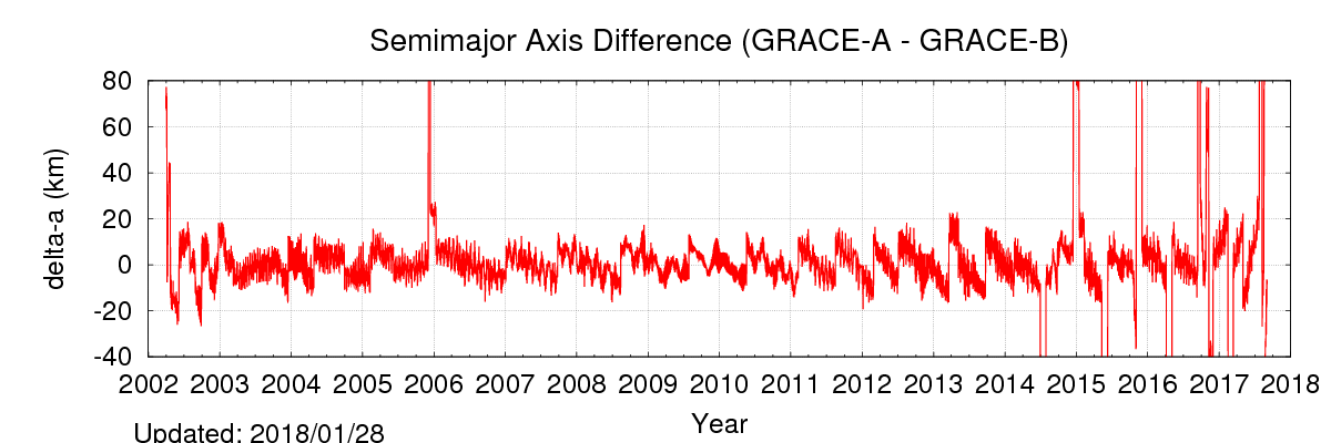 The mean semi-major axis difference (shown in the first plot) between the two satellites averages around 0 meters.